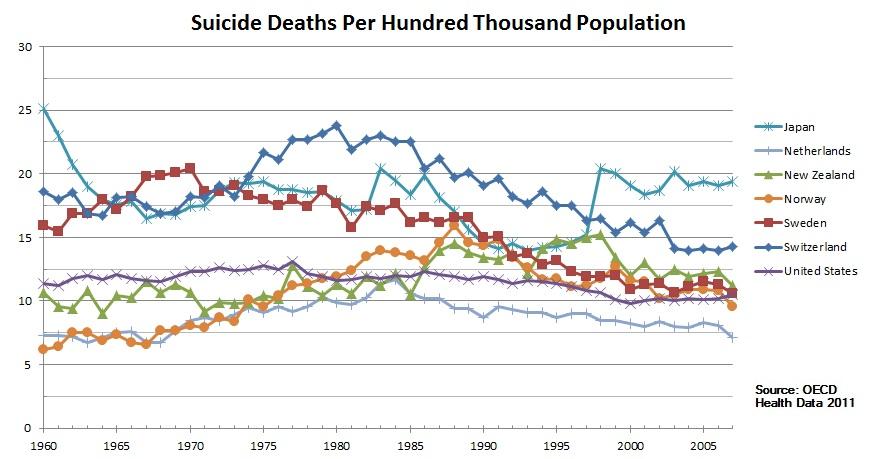 Suicide Stats